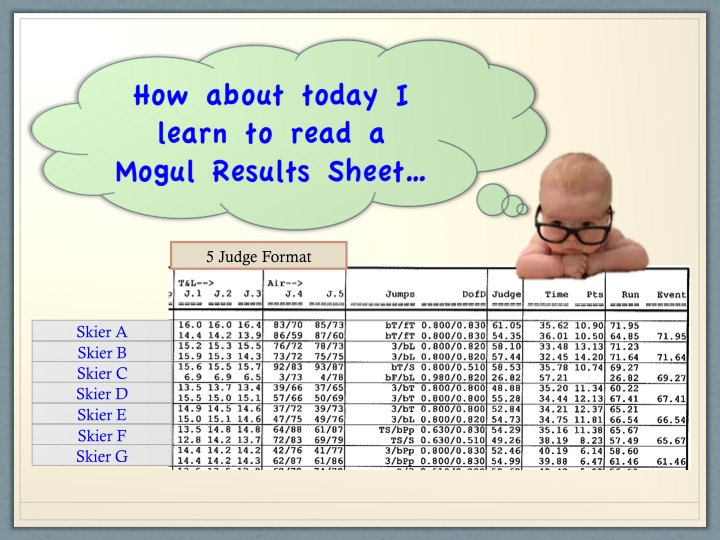 Making Sense out of the Mogul Results Sheet